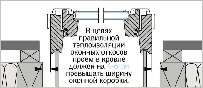 Указания по монтажу мансардного окна