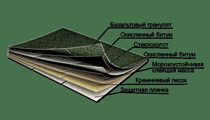состав черепицы IKO Бобровый хвост