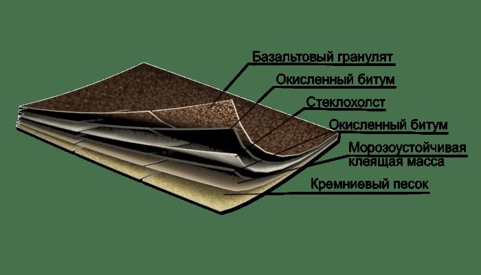 состав черепицы IKO 3 tab (Тритаб)