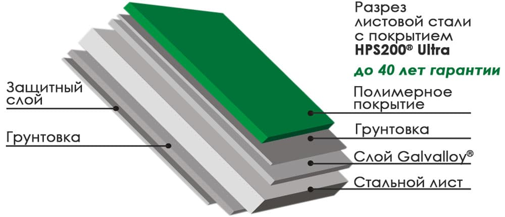 состав покрытия US Steel HPS200®Ultra