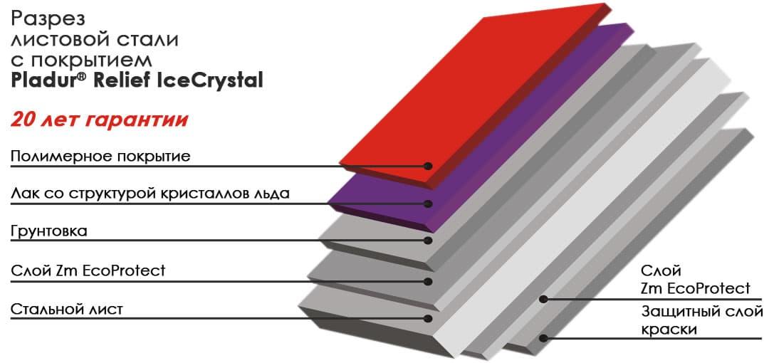 состав покрытия PLADUR® Relief IceCrystal