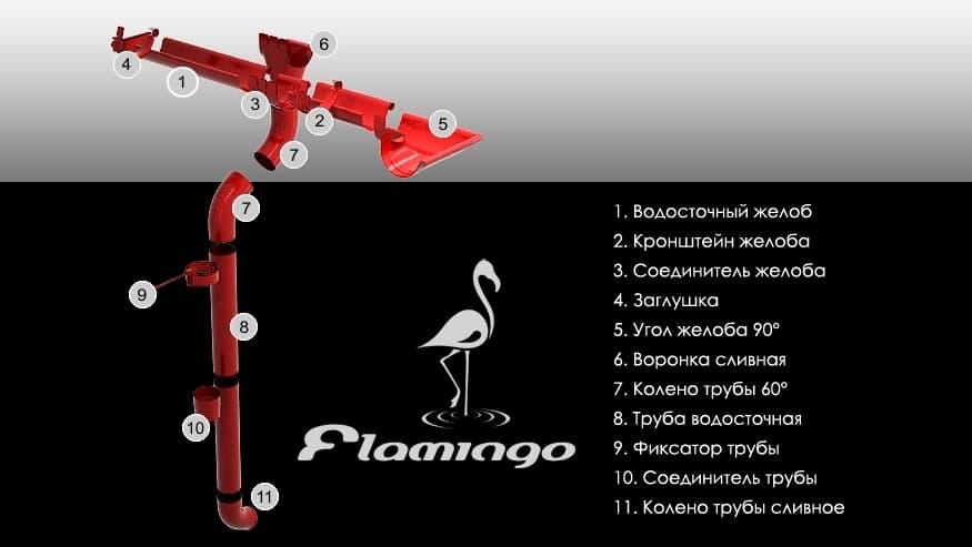 Водосточная система BudMat Flamingo