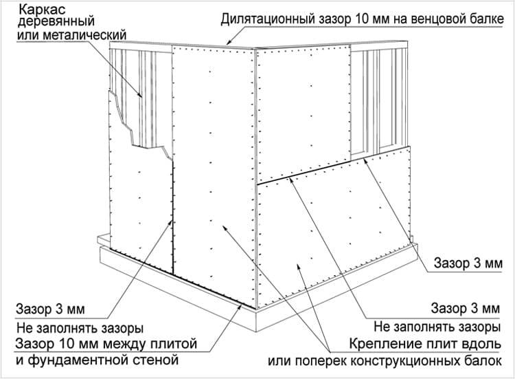 Использование Плит ОСБ для стен в каркасном домостроении