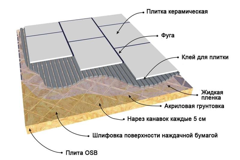 Укладка керамической плитки на Плите ОСБ