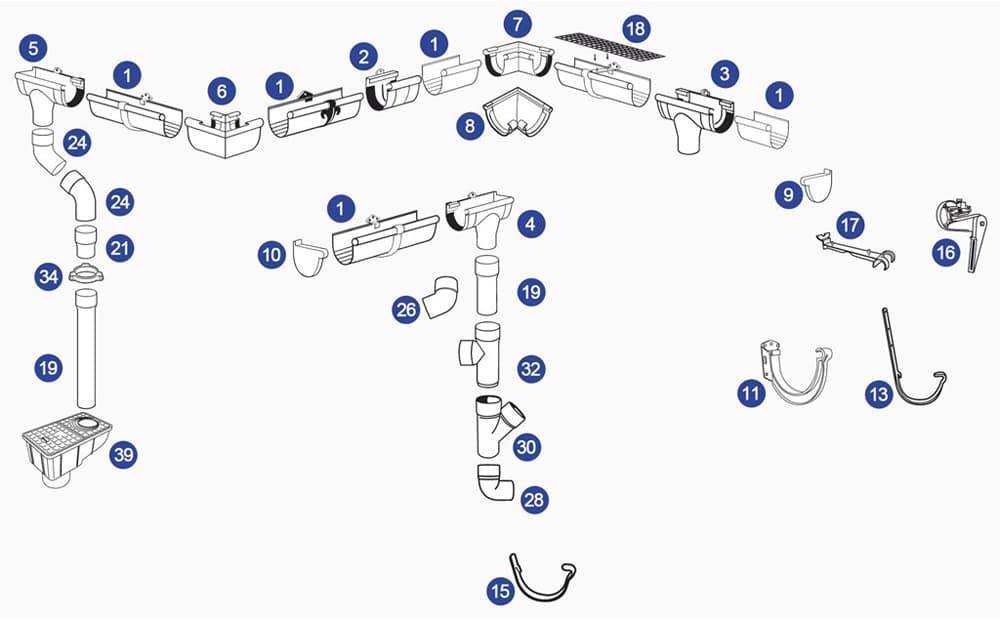 Scala Водосточная система из ПВХ