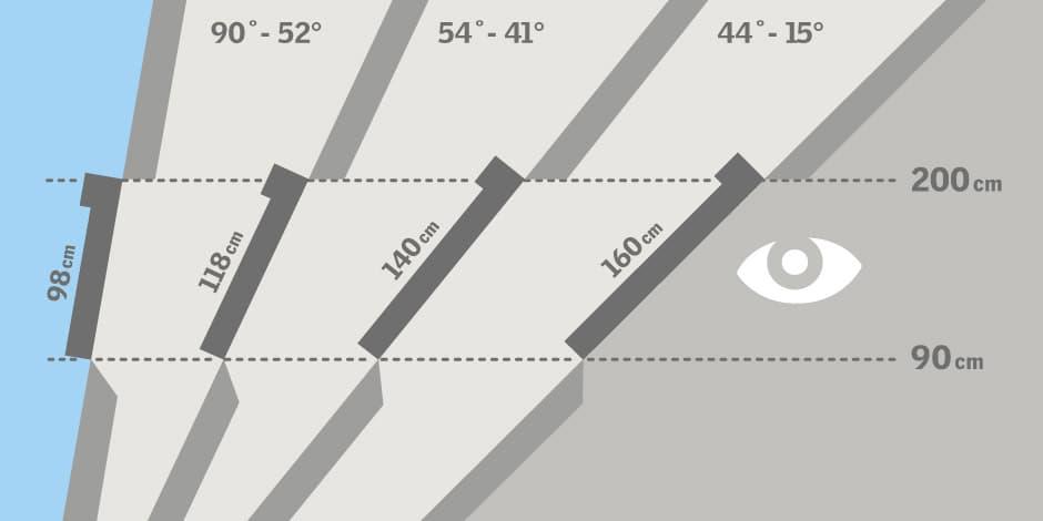 Выбор высоты установки мансардного окна