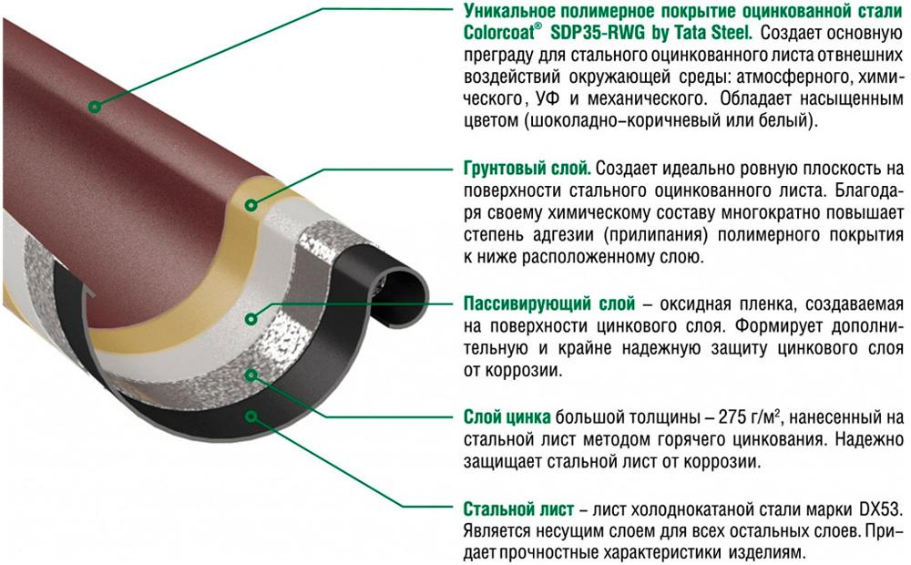 Водосточная система Гранд Систем от Металл Профиль