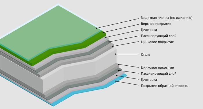 Состав стали GreenCoat Pural BT