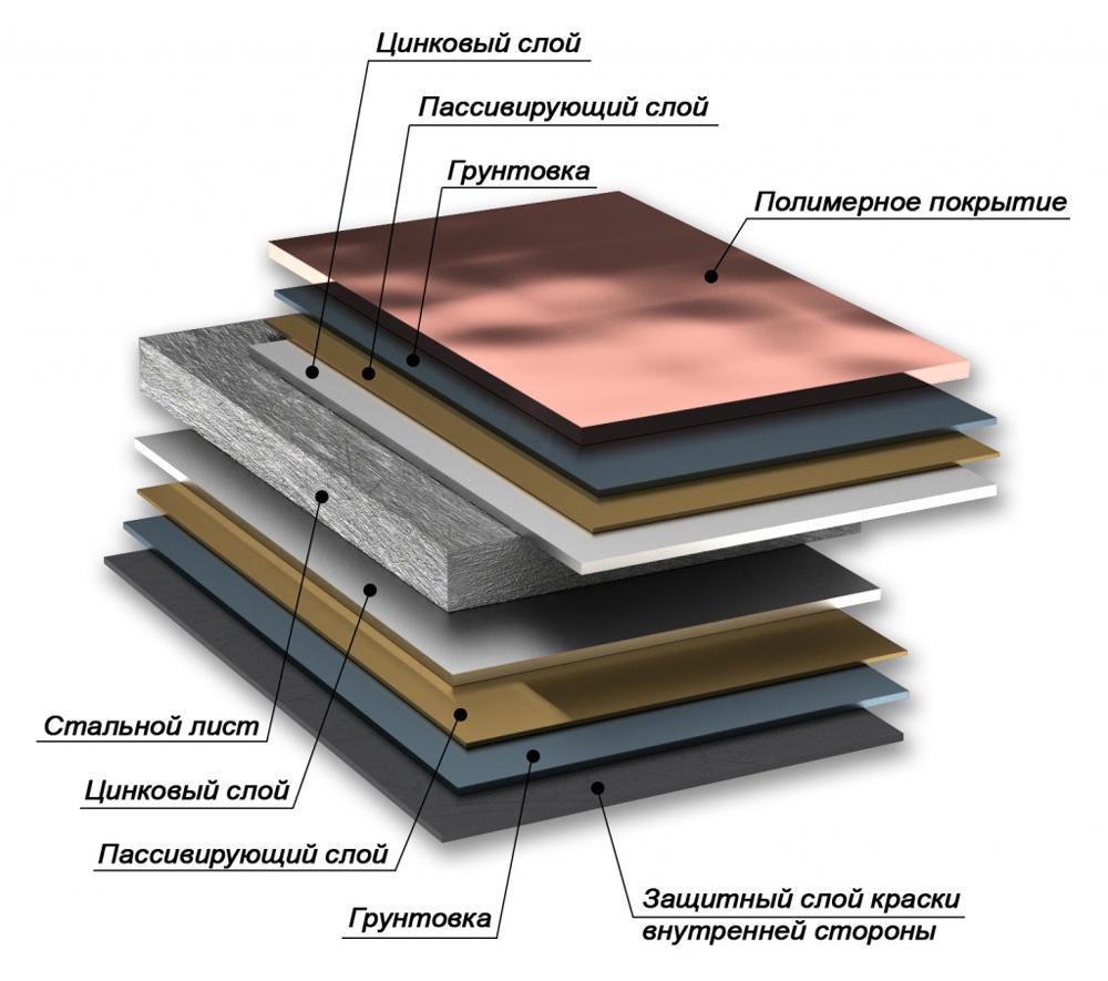 состав металла