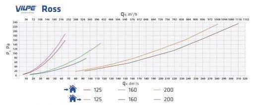 ross-125-135-graph