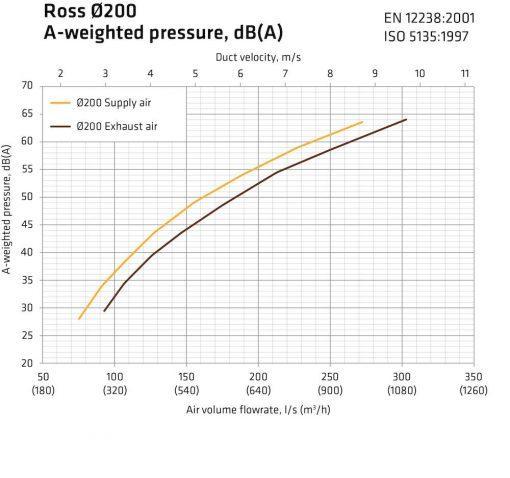 ross-200-210-graph